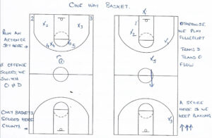 favorite basketball drill