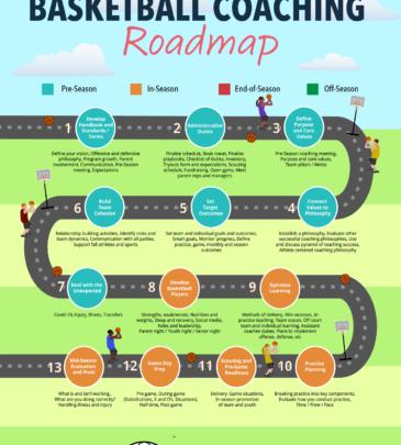 Basketball Roadmap