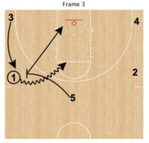 2-side fast break offense