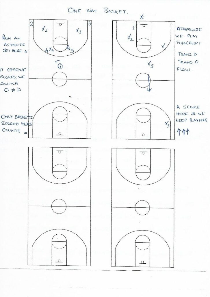 Basketball Competitive Practice Games