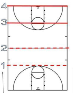 Basketball Defensive Systems