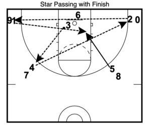 Basketball Practice Warm Up Drills