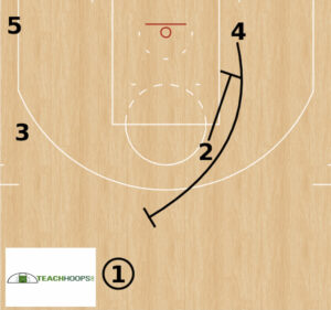 Ram and Veer offense