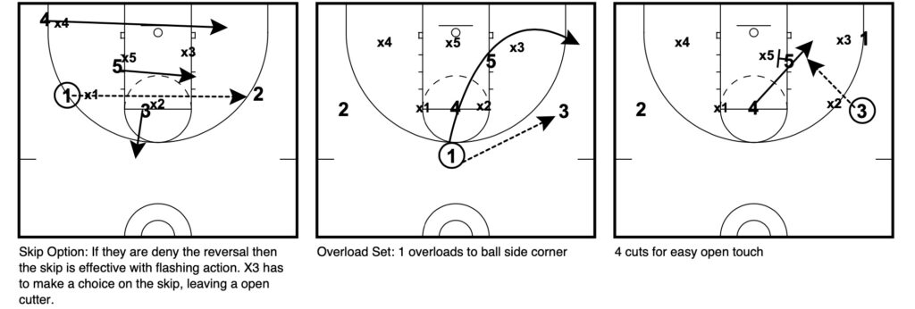 attacking 2-3 zone