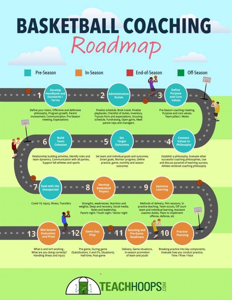 basketball coaching roadmap