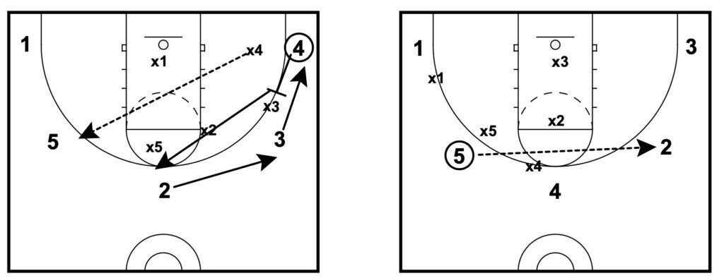basketball passing lanes